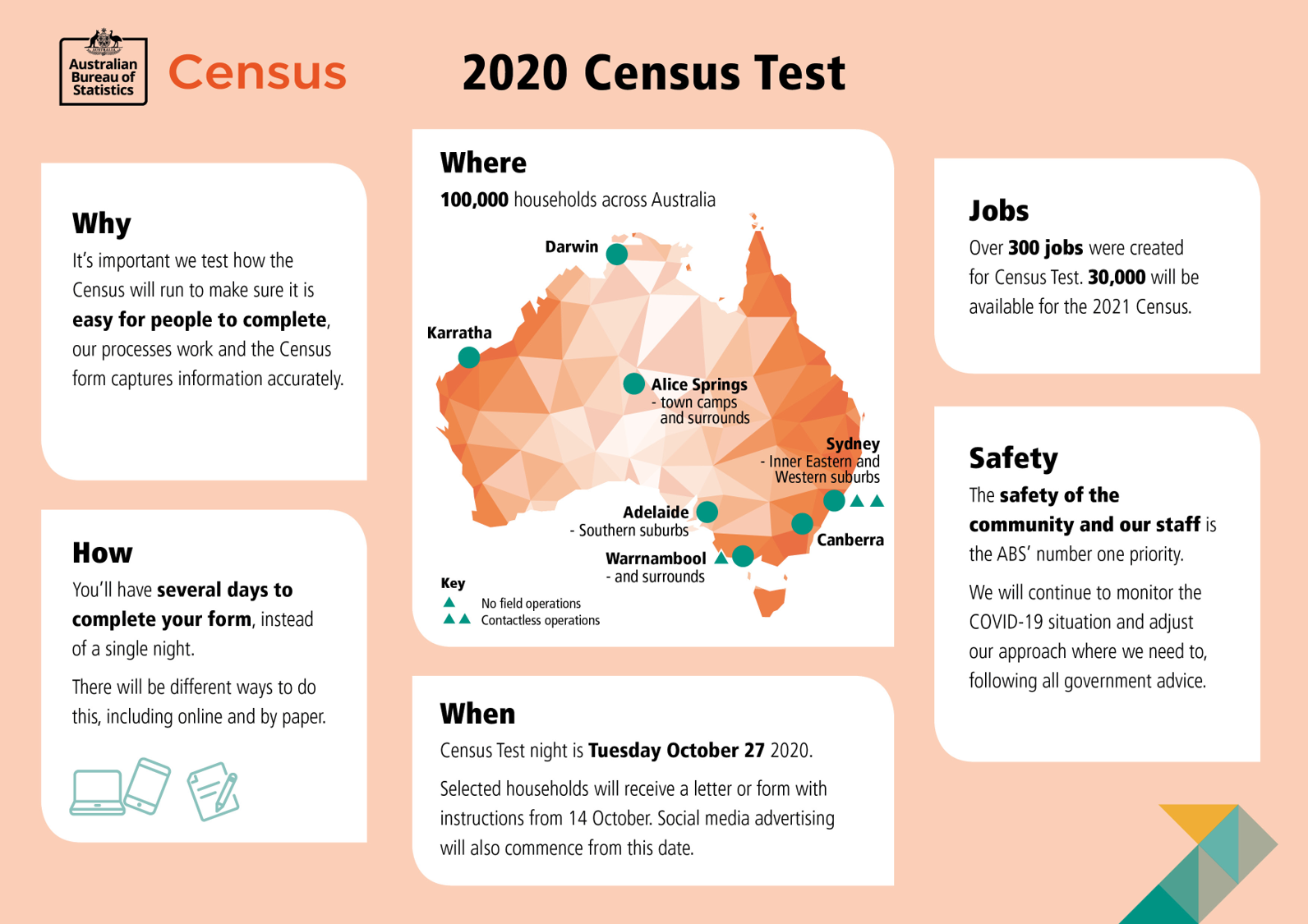 ABS Census Test